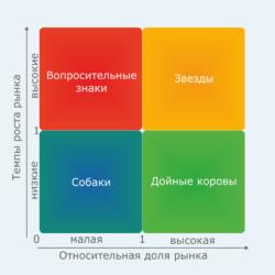 Что такое анализ БКГ