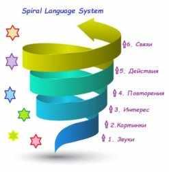 Spiral Language System